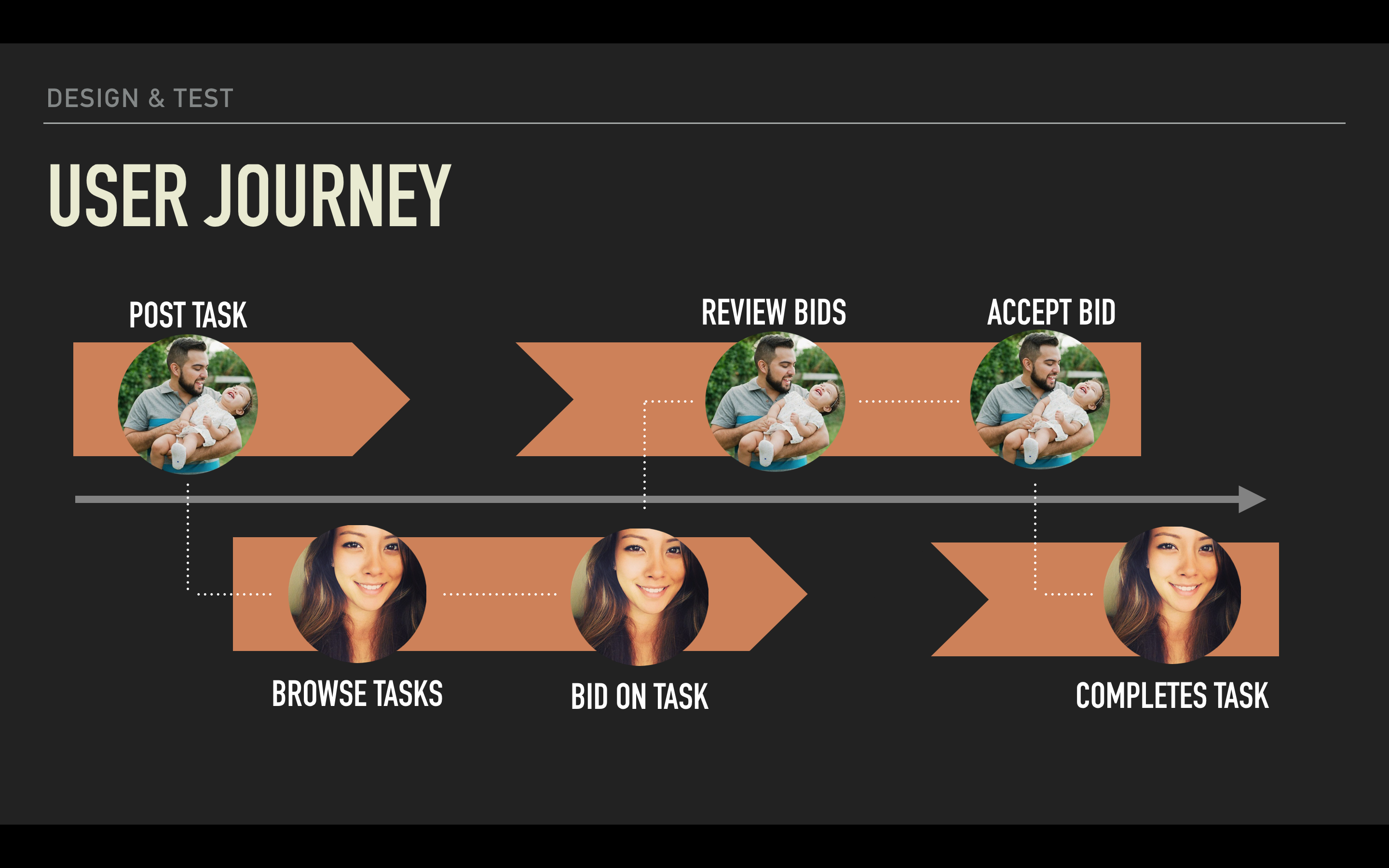 Gumtree user journey